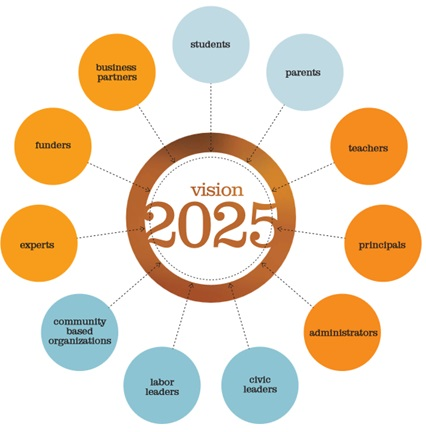 SFUSD Vision 2025
