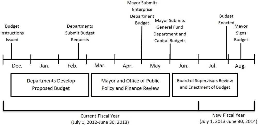 Budget Cycle Timeline FY13_FY14
