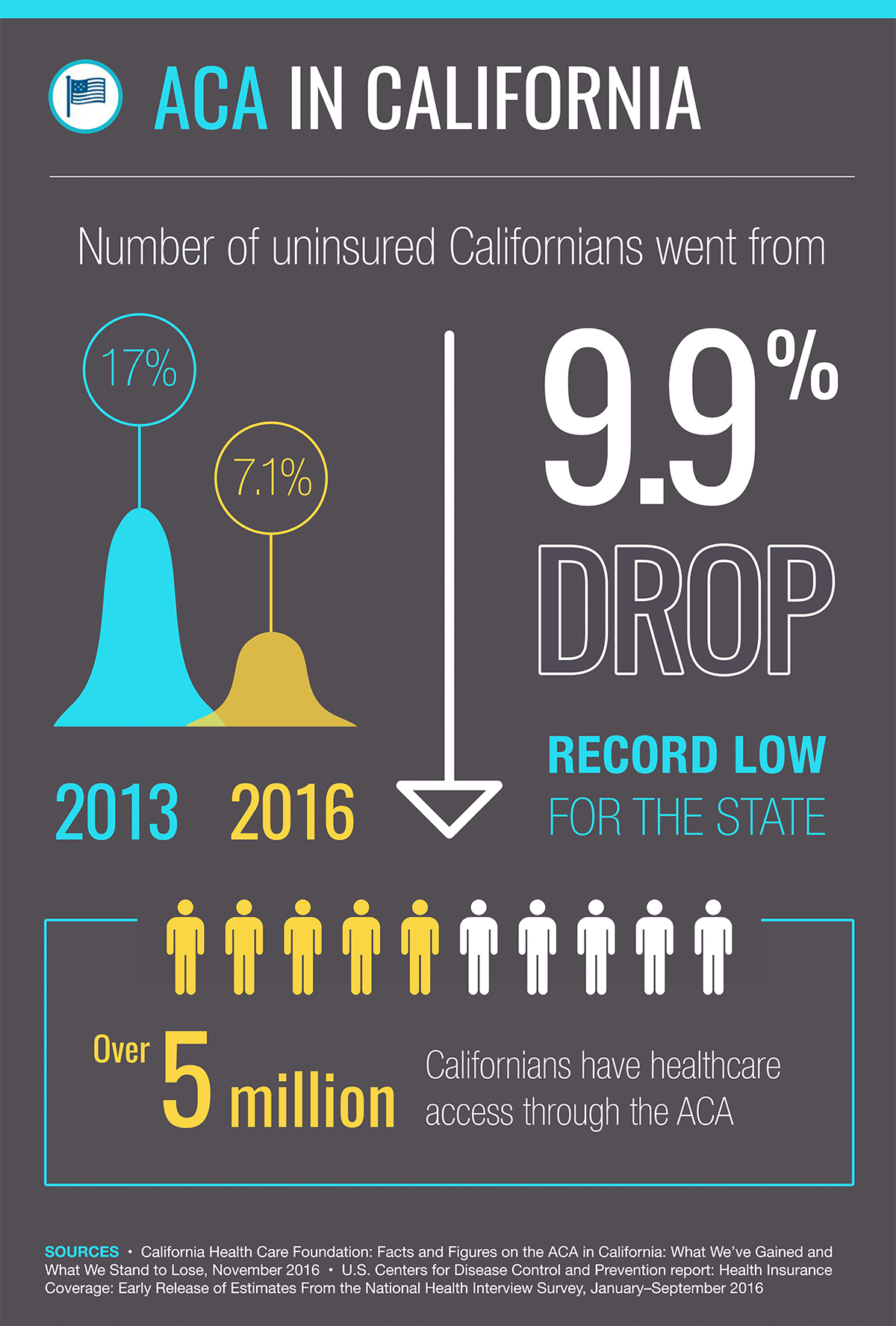 ACA Infographics Number of uninsured Californians